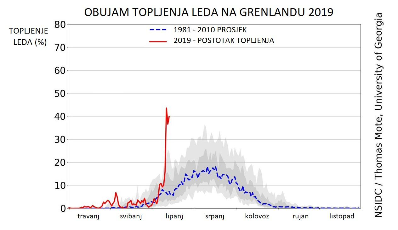 graf_topljenja_leda_na_grenlandu_18062019_osijeknews