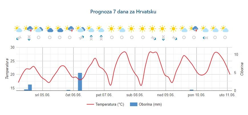 prognoza_04062019_osijeknews